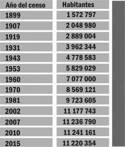 Datos de número de alumnos