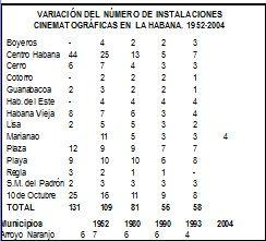 cines de la habana desde 1952-2004